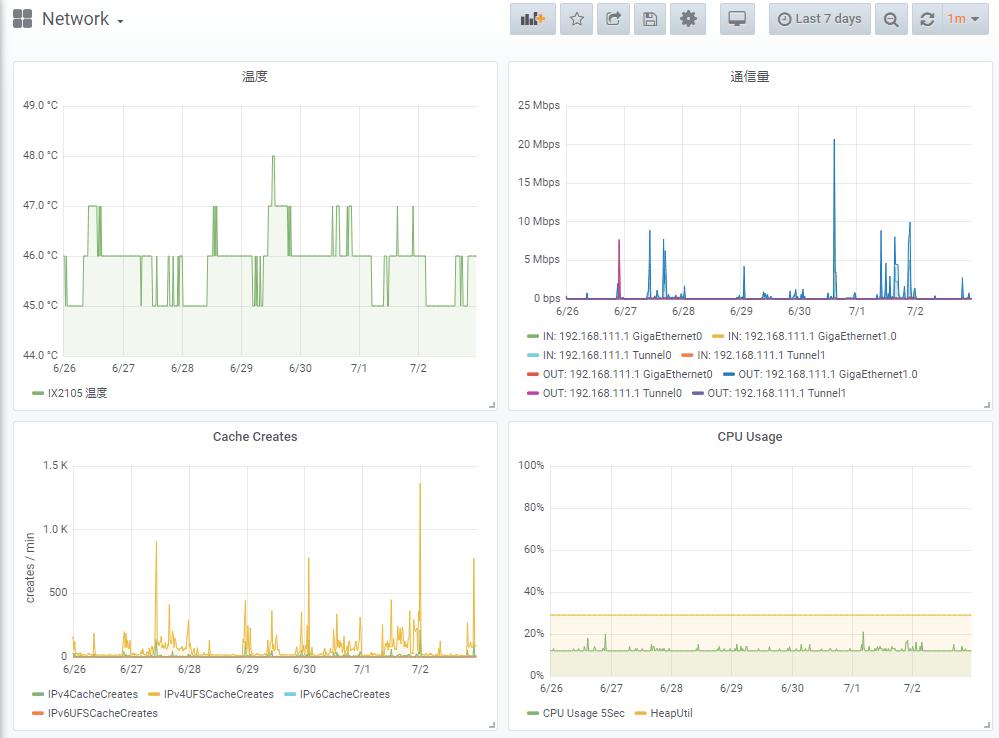 Prometheus+snmp_exporterでIX2105を監視する - kamijin-fanta